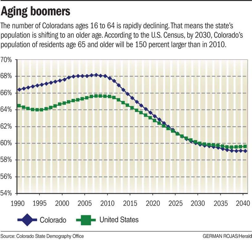 Aging Population In Colorado To Change The Face Of Workforce