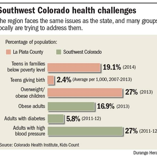Colorado Still Has The Lowest Obesity Rate In Nation But It Is On Rise Fitness By Design Was View From Within Gymnasium Of Durango
