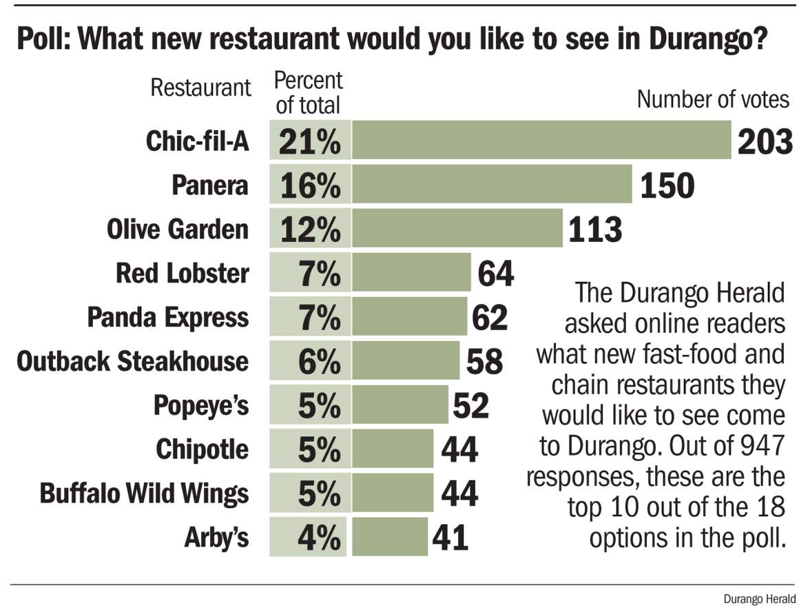 Durangoans hungry for new restaurants