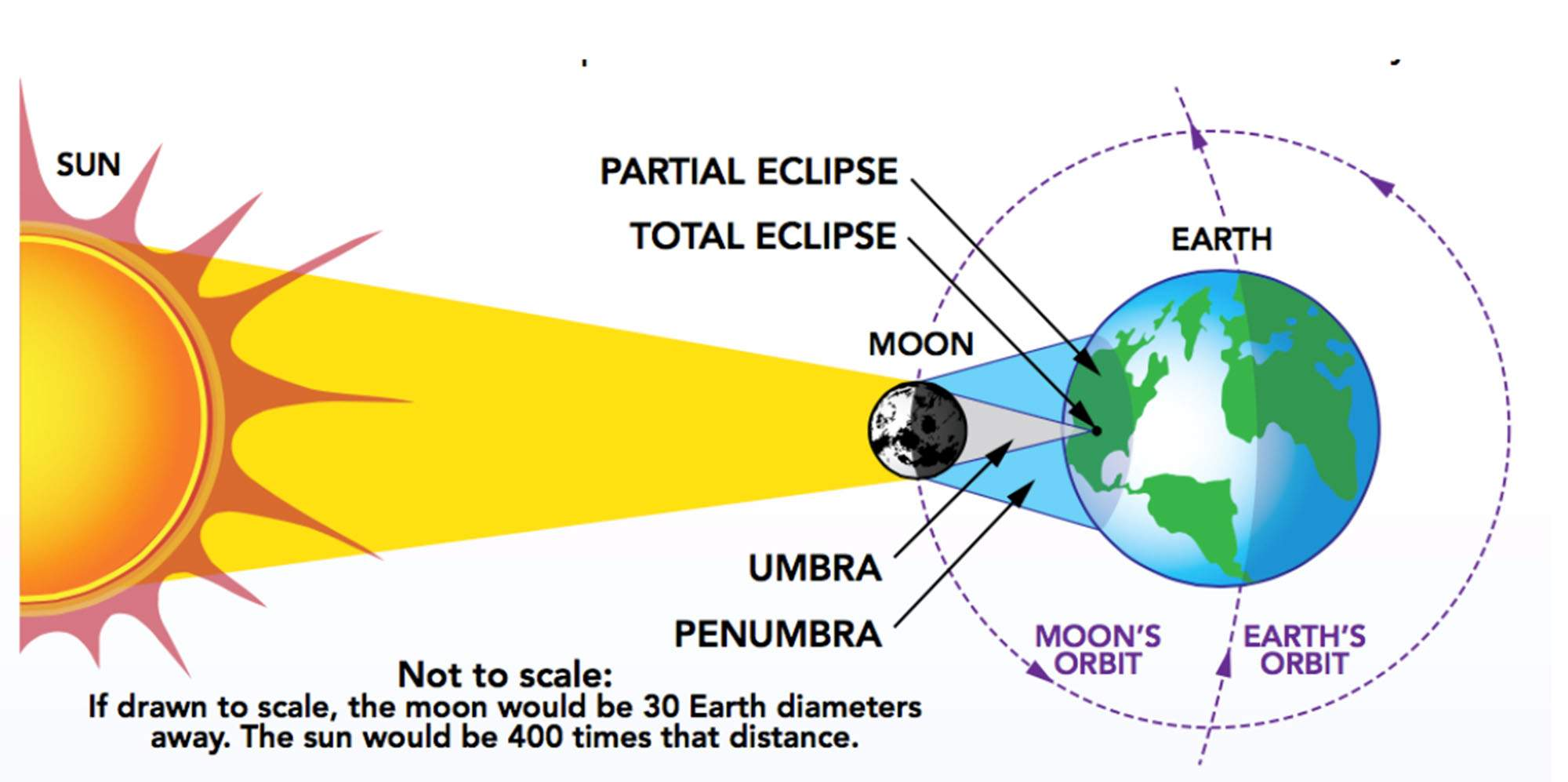 Eyes to the sky this illustration depicts the alignment of the sun the moon and earth which only perfectly occurs about once every 18 months on average pooptronica Image collections