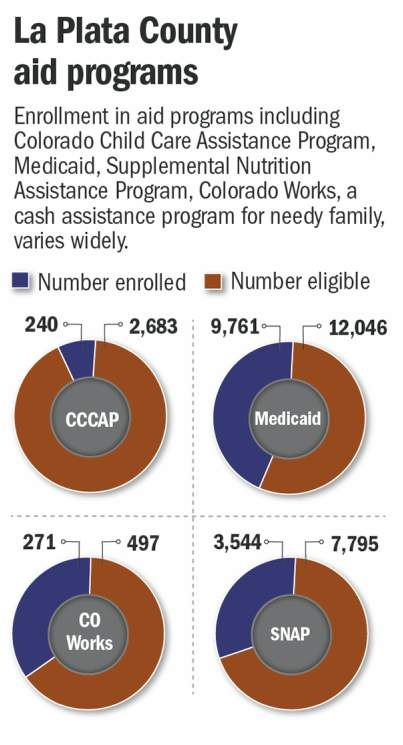 Many La Plata County residents eligible for federal aid aren