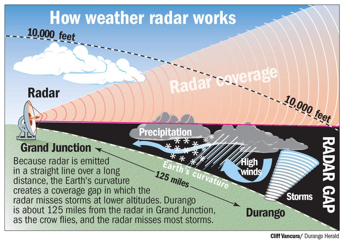 Efforts underway to fill radar 'blind spot'